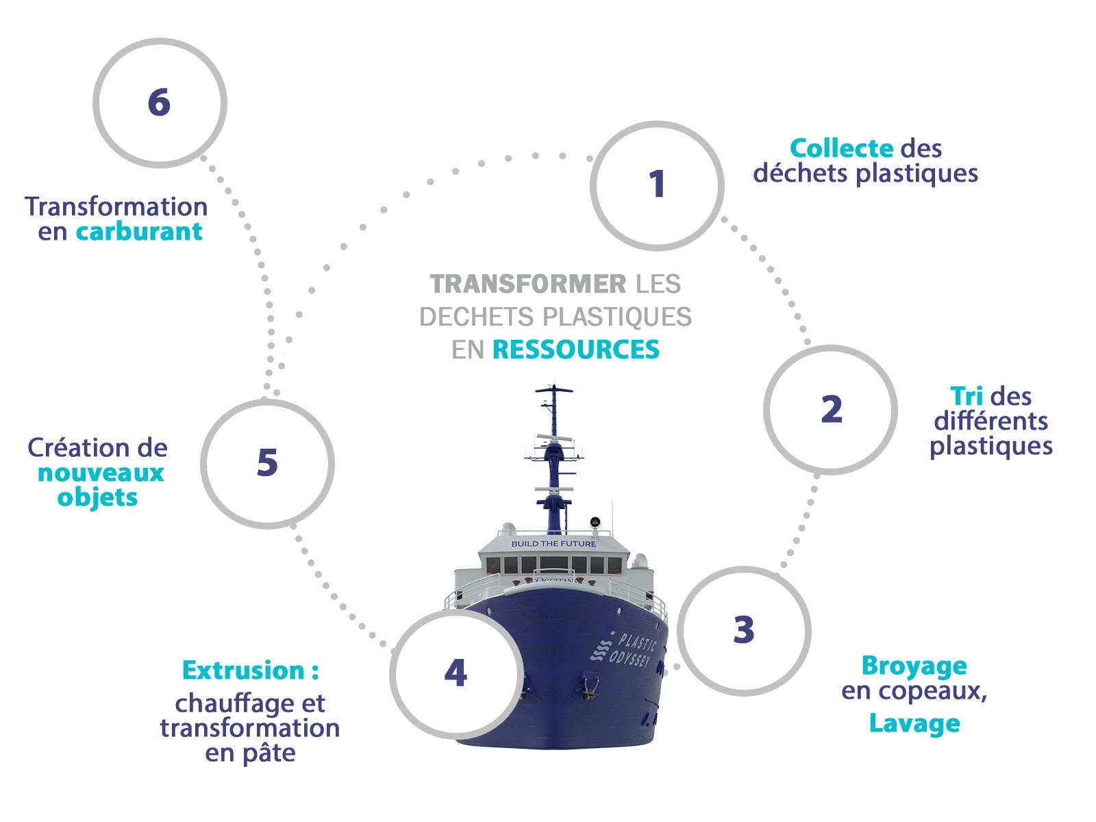 Cycle du recyclage des déchets plastiques à bord du navire usine Plastic Odyssey